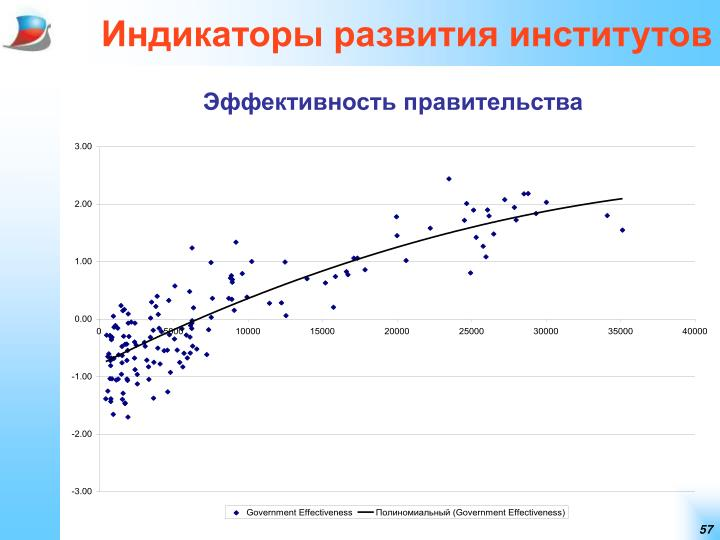 Индикаторы развития институтов