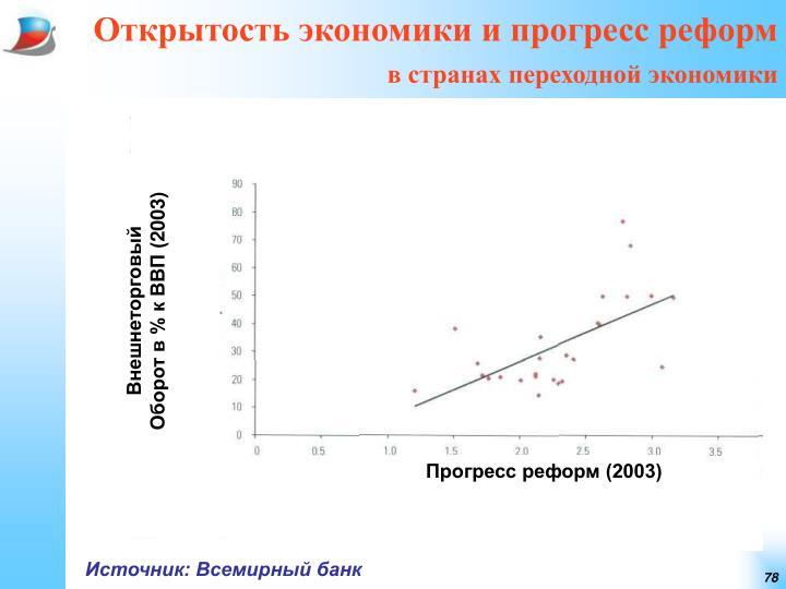 Открытость экономики и прогресс реформ