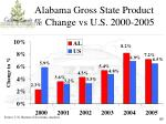 alabama gross state product change vs u s 2000 2005