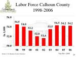 labor force calhoun county 1998 2006