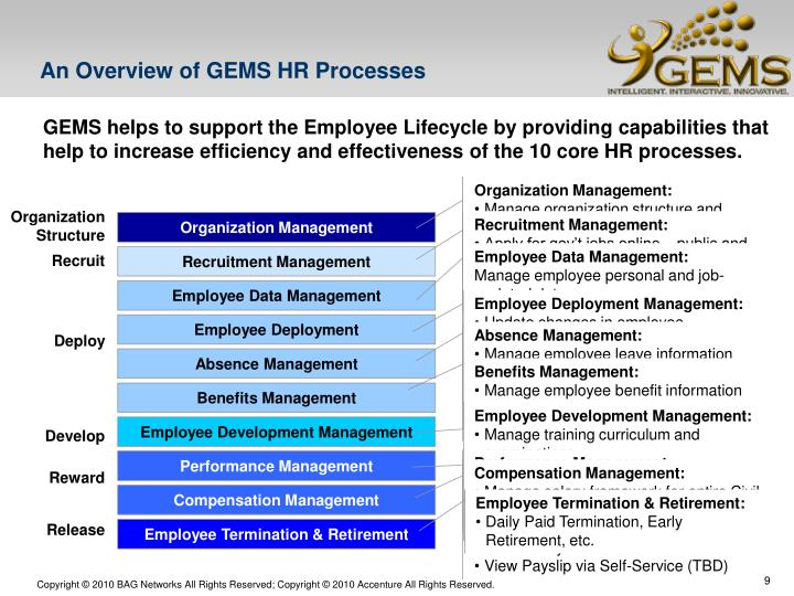 An Overview of GEMS HR Processes