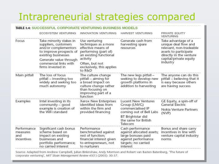 Intrapreneurial strategies compared