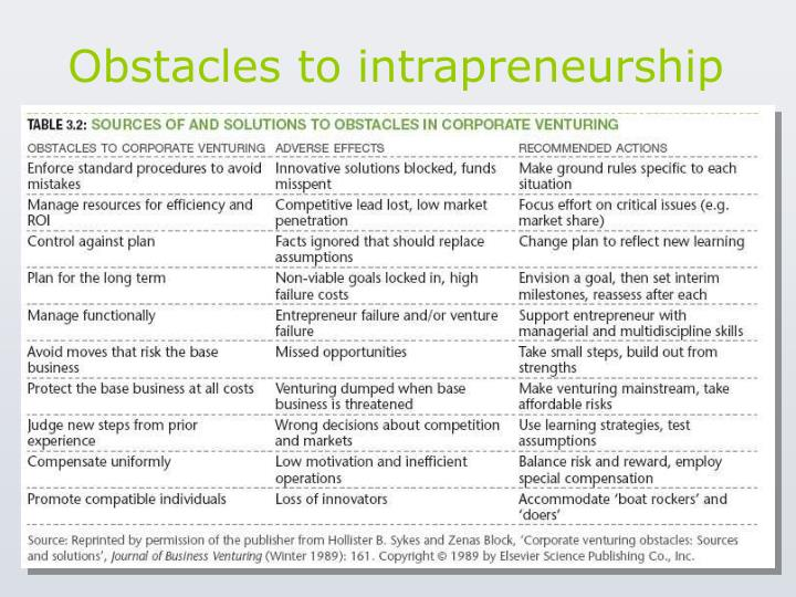 Obstacles to intrapreneurship