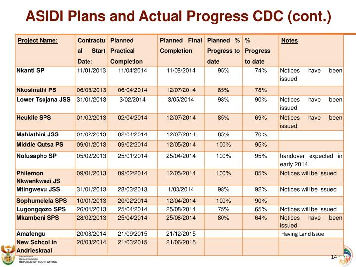 ASIDI Plans and Actual Progress CDC (cont.)