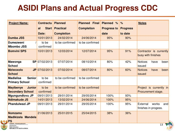 ASIDI Plans and Actual Progress CDC