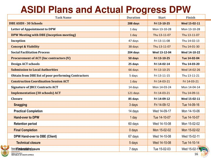 ASIDI Plans and Actual Progress DPW