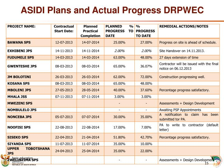 ASIDI Plans and Actual Progress DRPWEC
