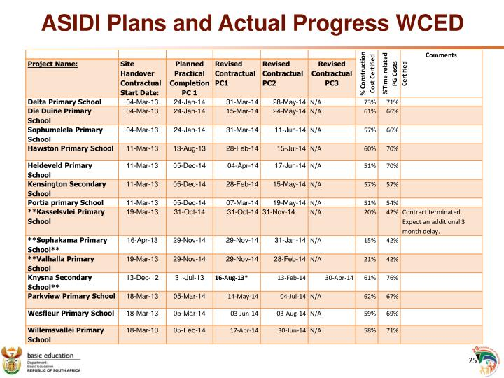 ASIDI Plans and Actual Progress WCED