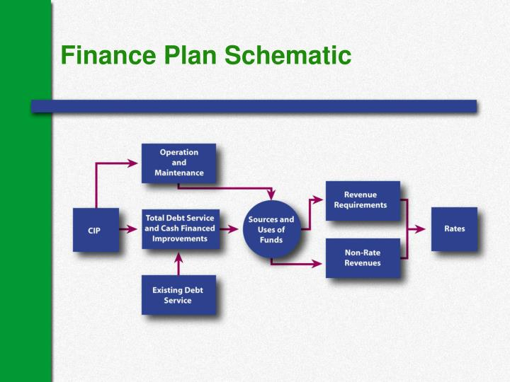 Finance Plan Schematic