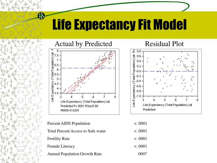 Life Expectancy Fit Model