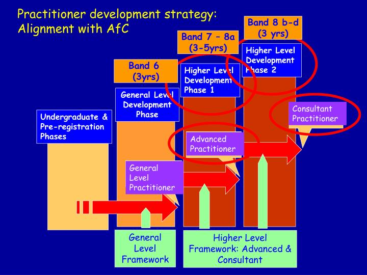 Practitioner development strategy: Alignment with AfC