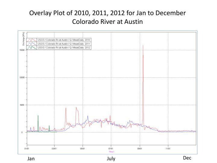 Overlay Plot of 2010, 2011, 2012 for Jan to December