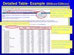 detailed table example b08xxx c08xxx