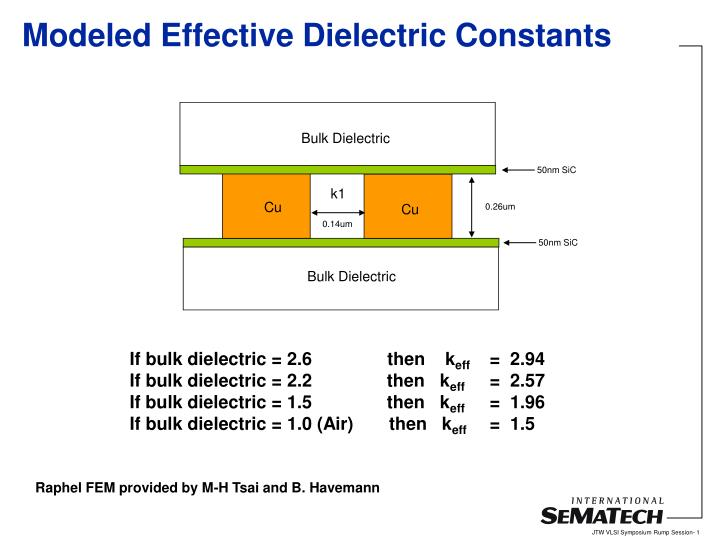 Modeled effective dielectric constants