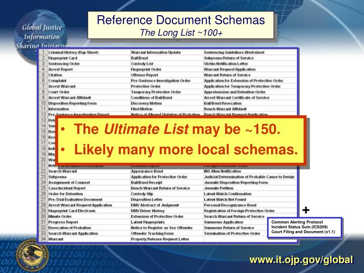 Reference Document Schemas