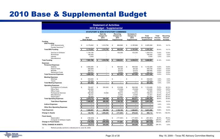 2010 Base & Supplemental Budget