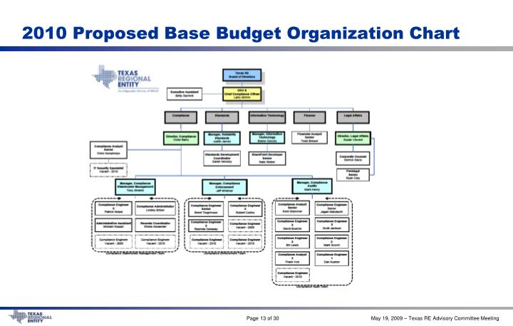 2010 Proposed Base Budget Organization Chart
