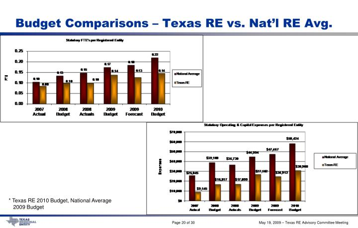 Budget Comparisons – Texas RE vs. Nat'l RE Avg.