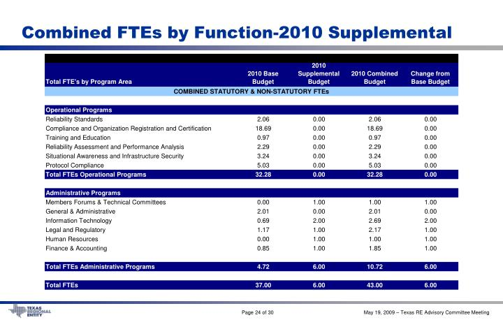 Combined FTEs by Function-2010 Supplemental