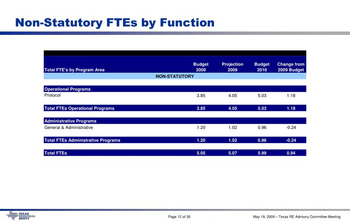 Non-Statutory FTEs by Function