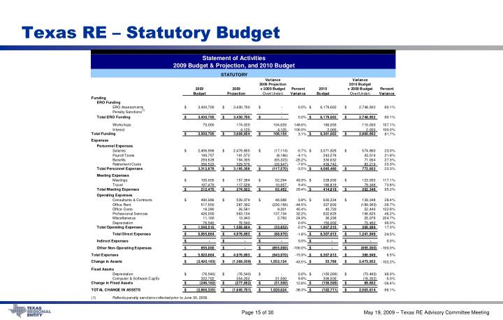 Texas RE – Statutory Budget