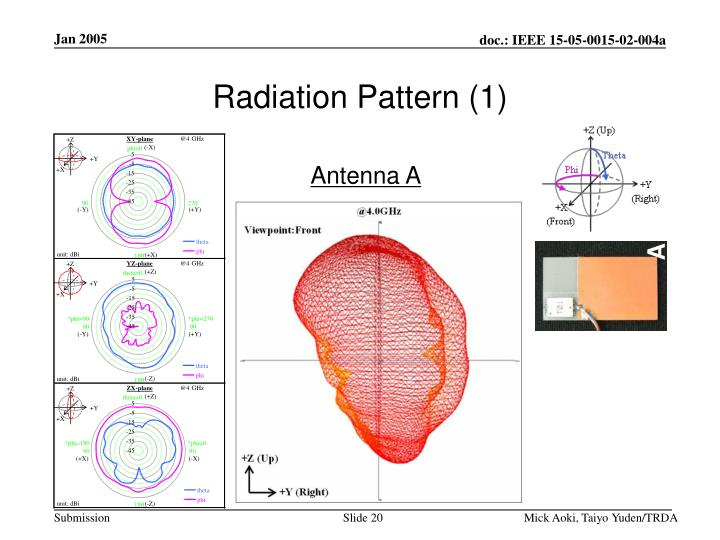 Radiation Pattern (1)