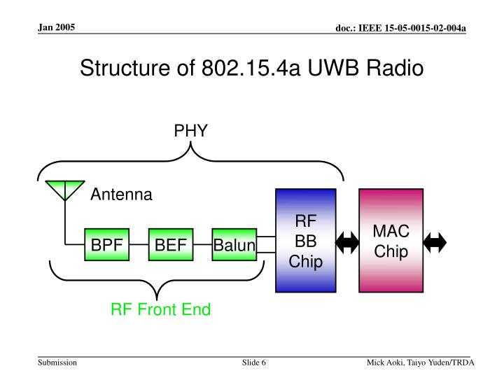 Structure of 802.15.4a UWB Radio