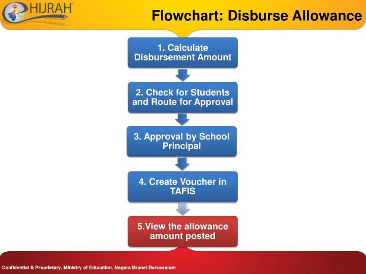 Flowchart: Disburse Allowance