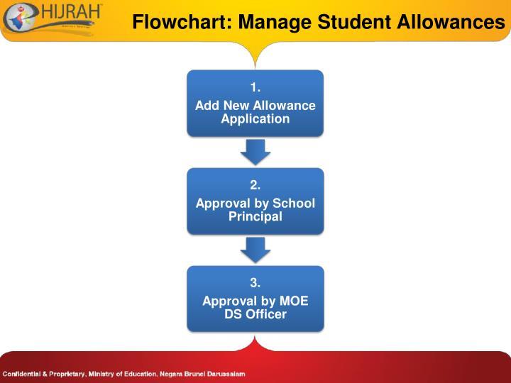 Flowchart: Manage Student Allowances