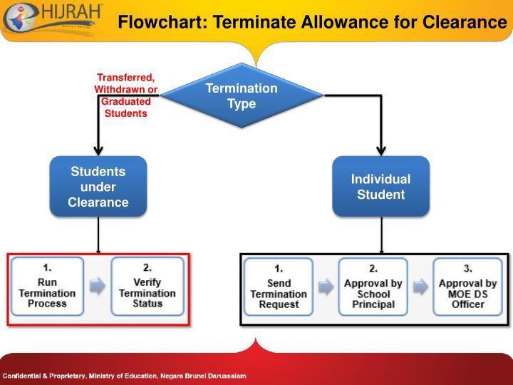 Flowchart: Terminate Allowance for Clearance