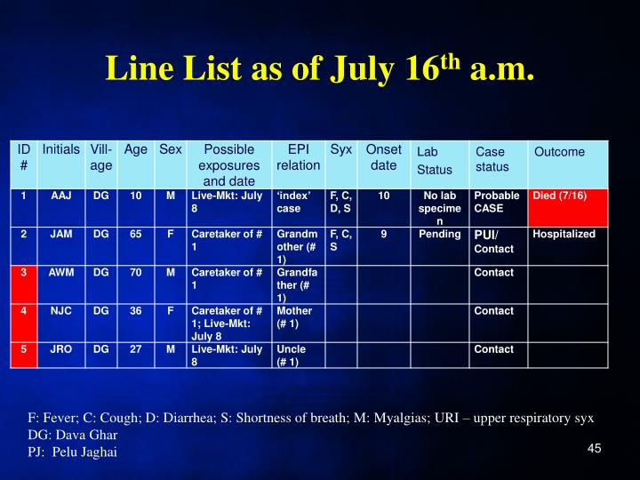 Line List as of July 16