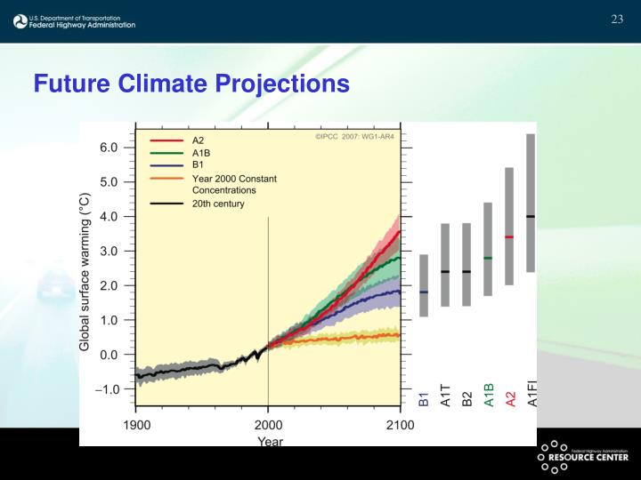 Future Climate Projections