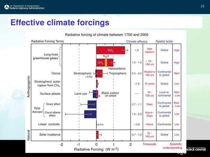 Effective climate forcings
