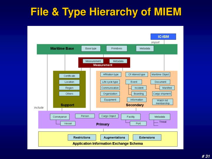 File & Type Hierarchy of MIEM