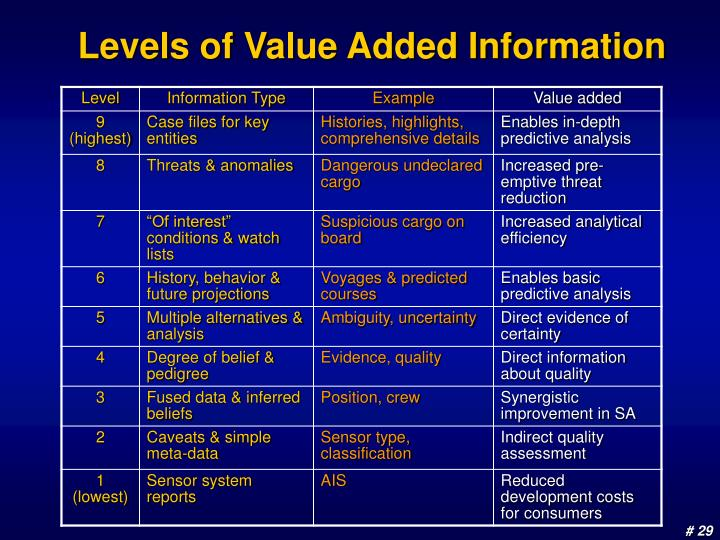 Levels of Value Added Information