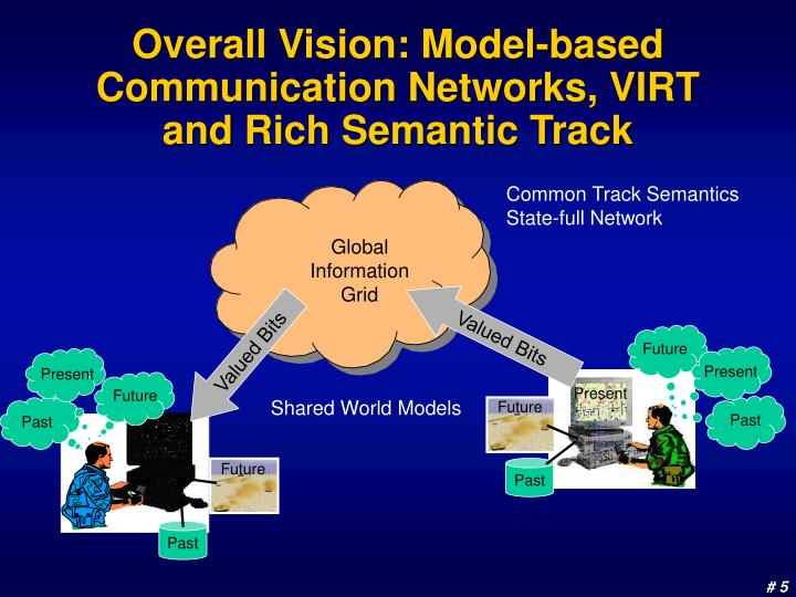 Overall Vision: Model-based Communication Networks, VIRT and Rich Semantic Track
