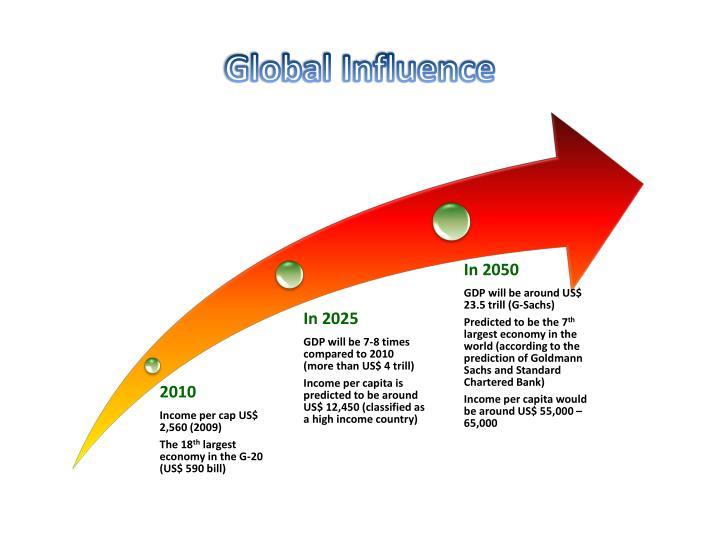 Global Influence