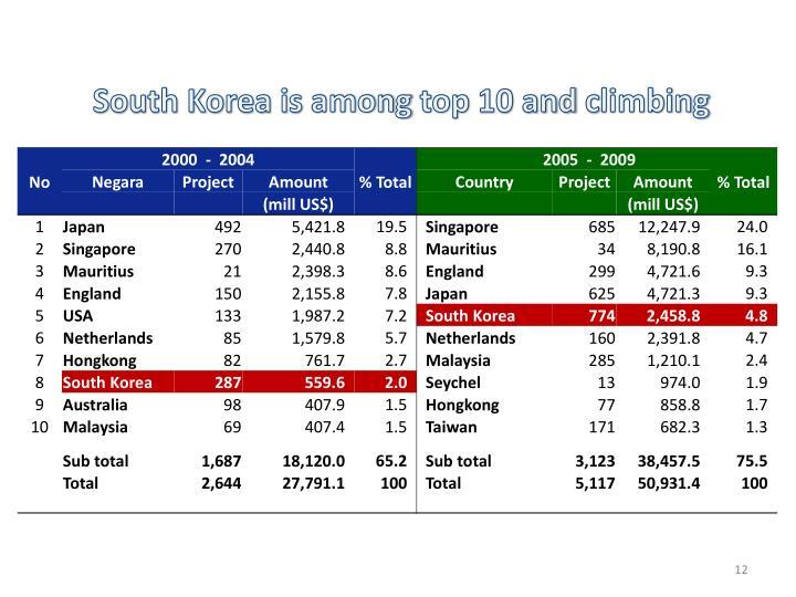 South Korea is