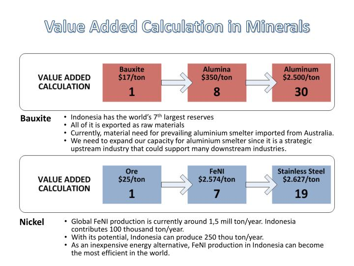 Value Added Calculation in Minerals