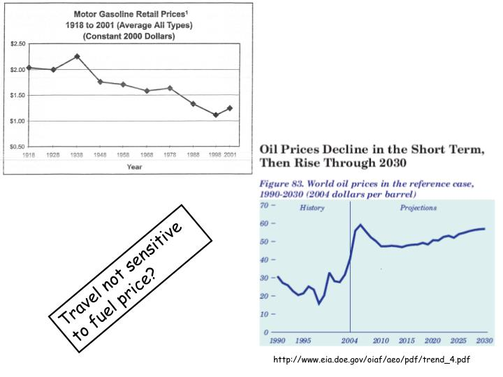 Travel not sensitive to fuel price?