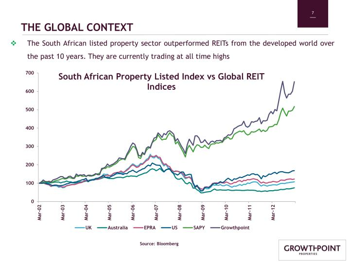 Ppt Growthpoint Properties Limited Property Show Case