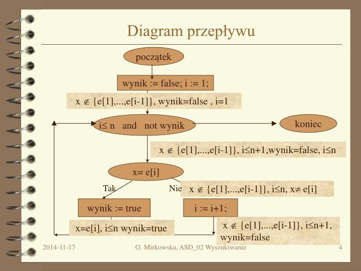 Diagram przepływu