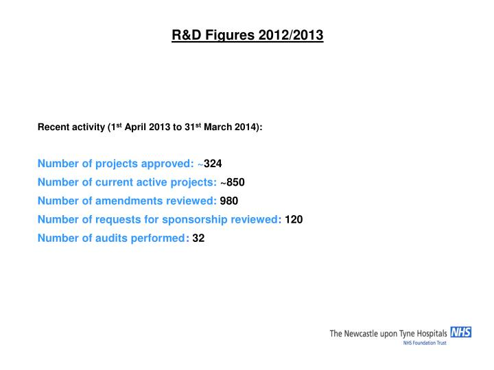 R&D Figures 2012/2013