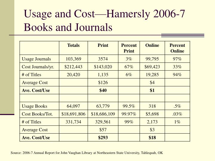 Usage and Cost—Hamersly 2006-7