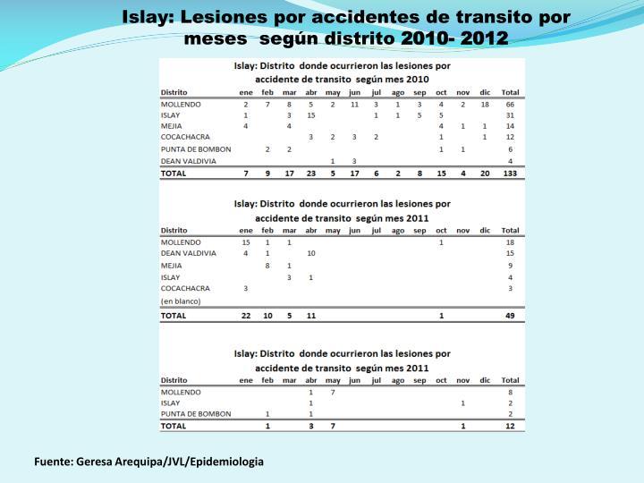 Islay: Lesiones por accidentes de transito por meses  según distrito