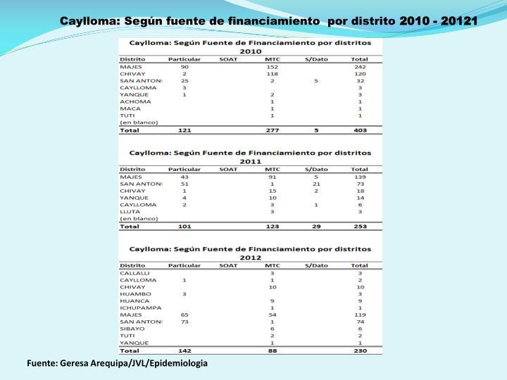 Caylloma: Según fuente de financiamiento  por distrito