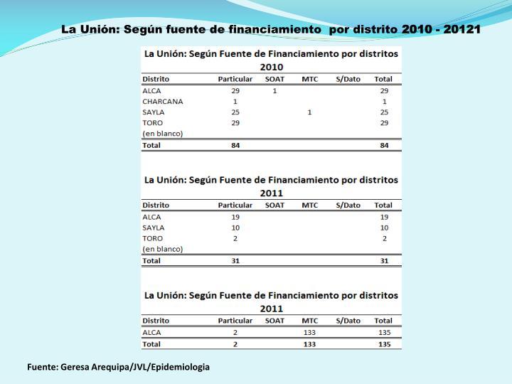 La Unión: Según fuente de financiamiento  por distrito