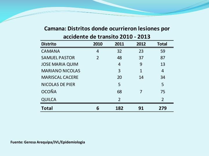 Fuente: Geresa Arequipa/JVL/Epidemiologia