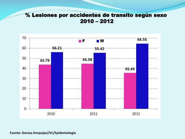 % Lesiones por accidentes de transito según sexo
