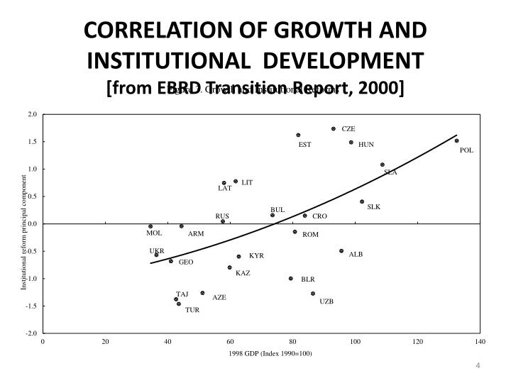 CORRELATION OF GROWTH AND INSTITUTIONAL  DEVELOPMENT